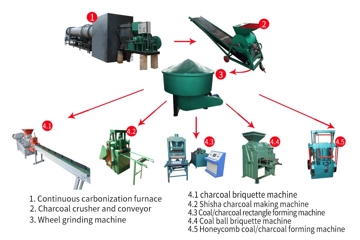 Main functions of the charcoal grinder