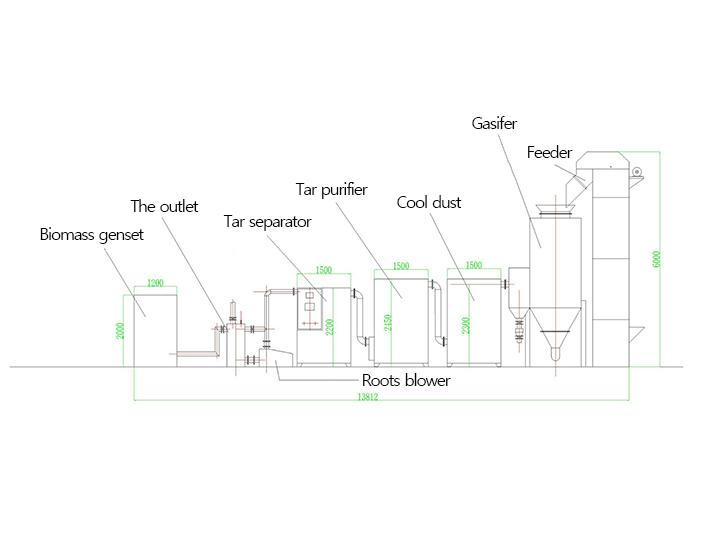 Biomass gasification map