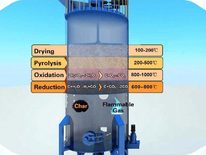 Reactions in the gasifier