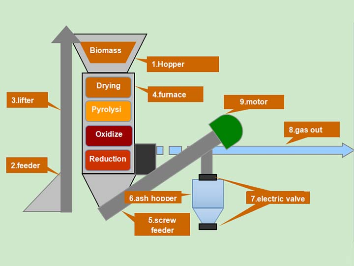 the function of the gasifier