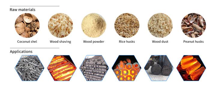Raw materials&Applications