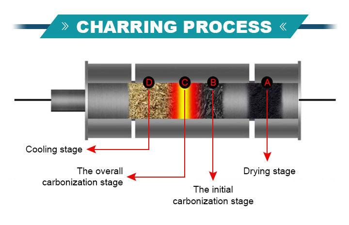 Charring process