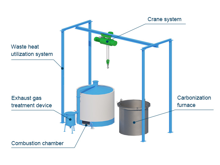 The structure of the Carbonization Furnace