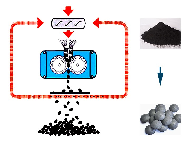 Working principle of the coal ball briquette machine