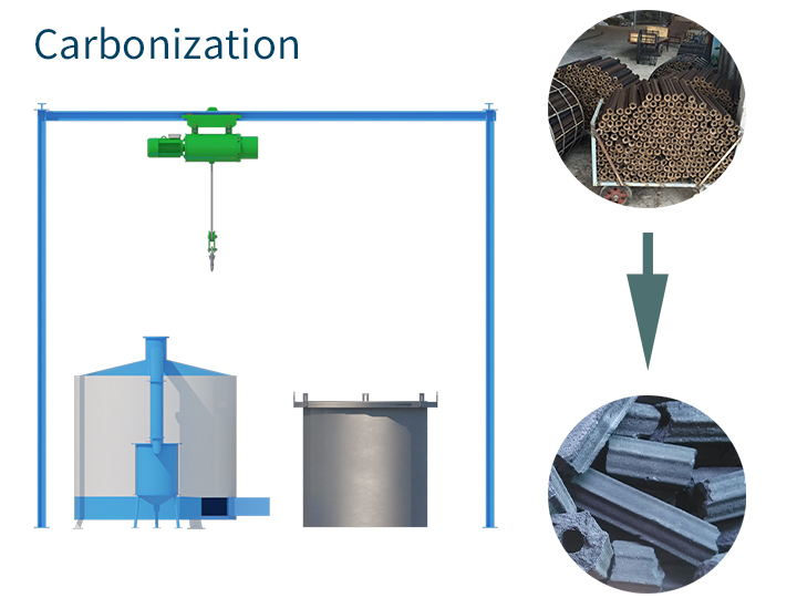 Carbonizaton