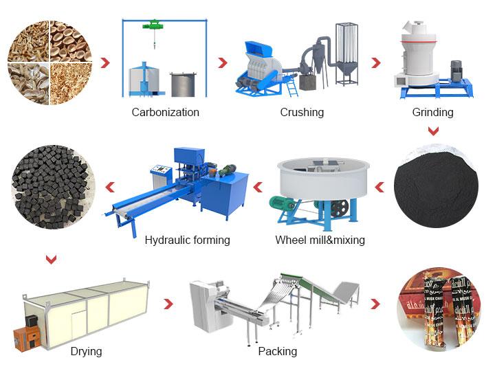 Hookah charcoal production process